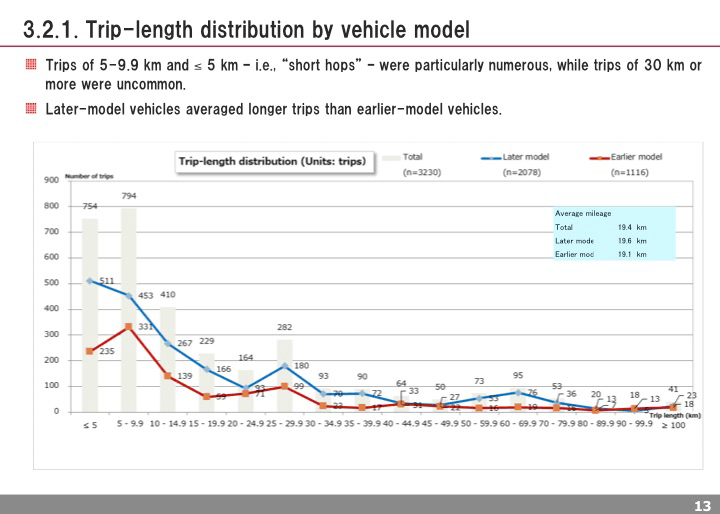 Trip-length distribution by vehicle model