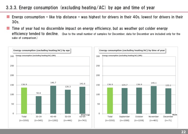 Energy consumption (excluding heating/AC) by age and time of year