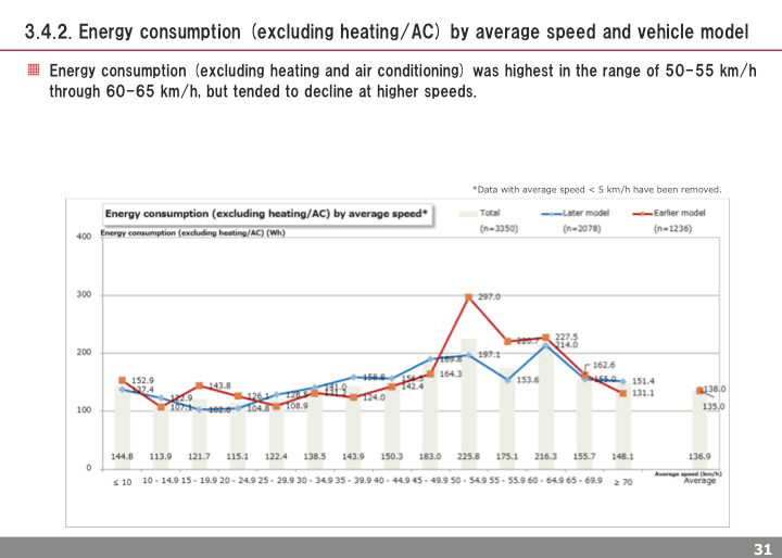Energy consumption (excluding heating/AC) by average speed and vehicle model
