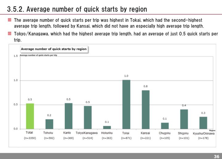 Average number of quick starts by region