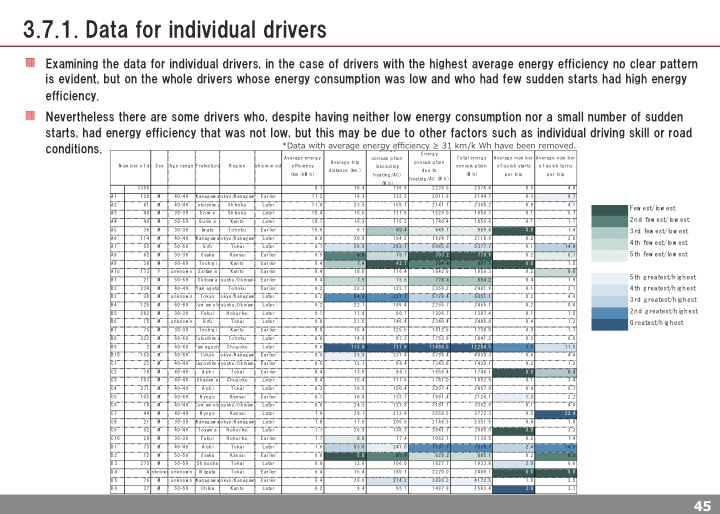 Data for individual drivers